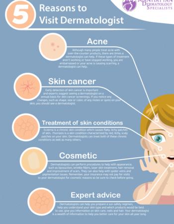 Manhattan Dermatology Specialists